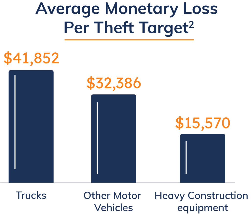 Monetary loss by construction site theft target.