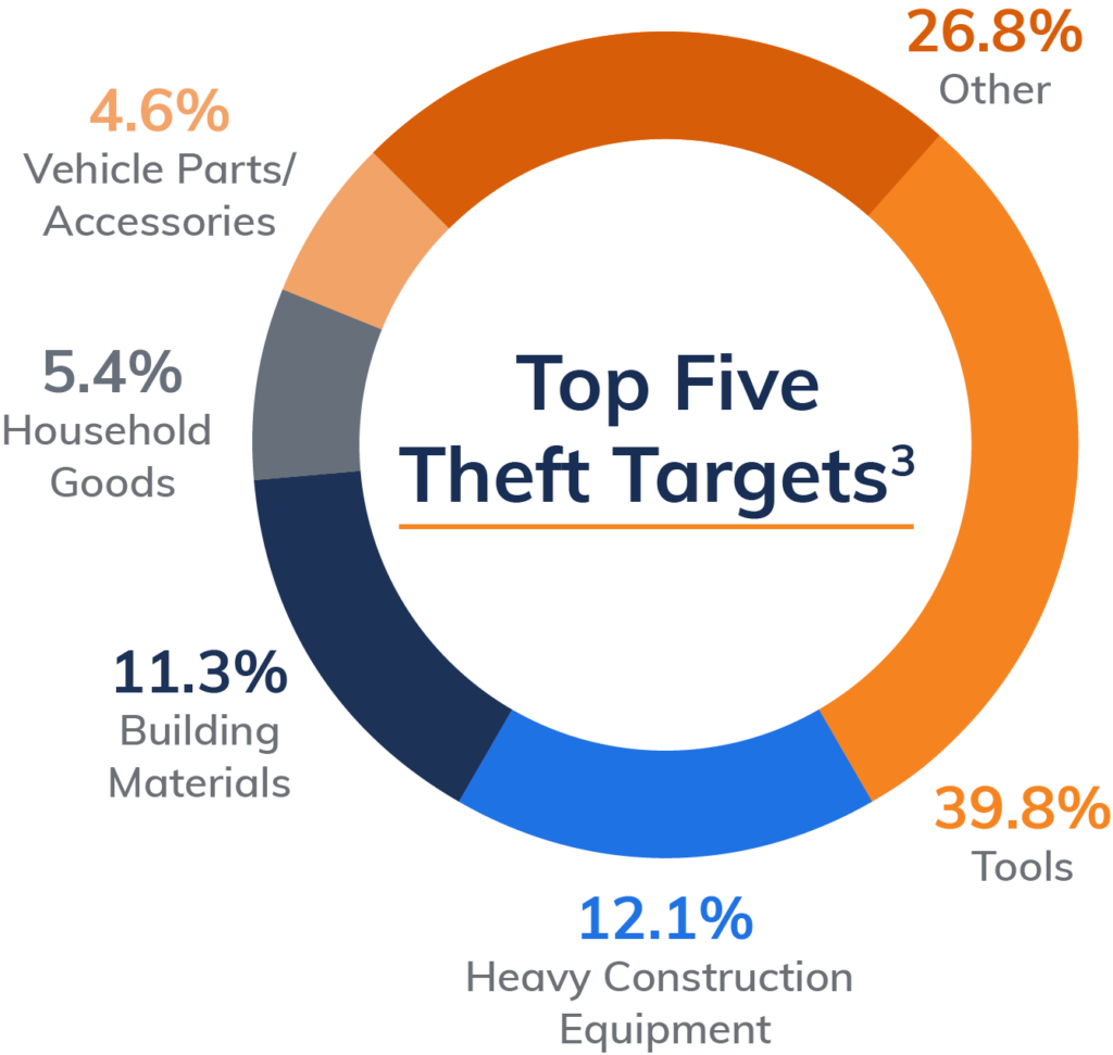 Top 5 construction site theft targets.